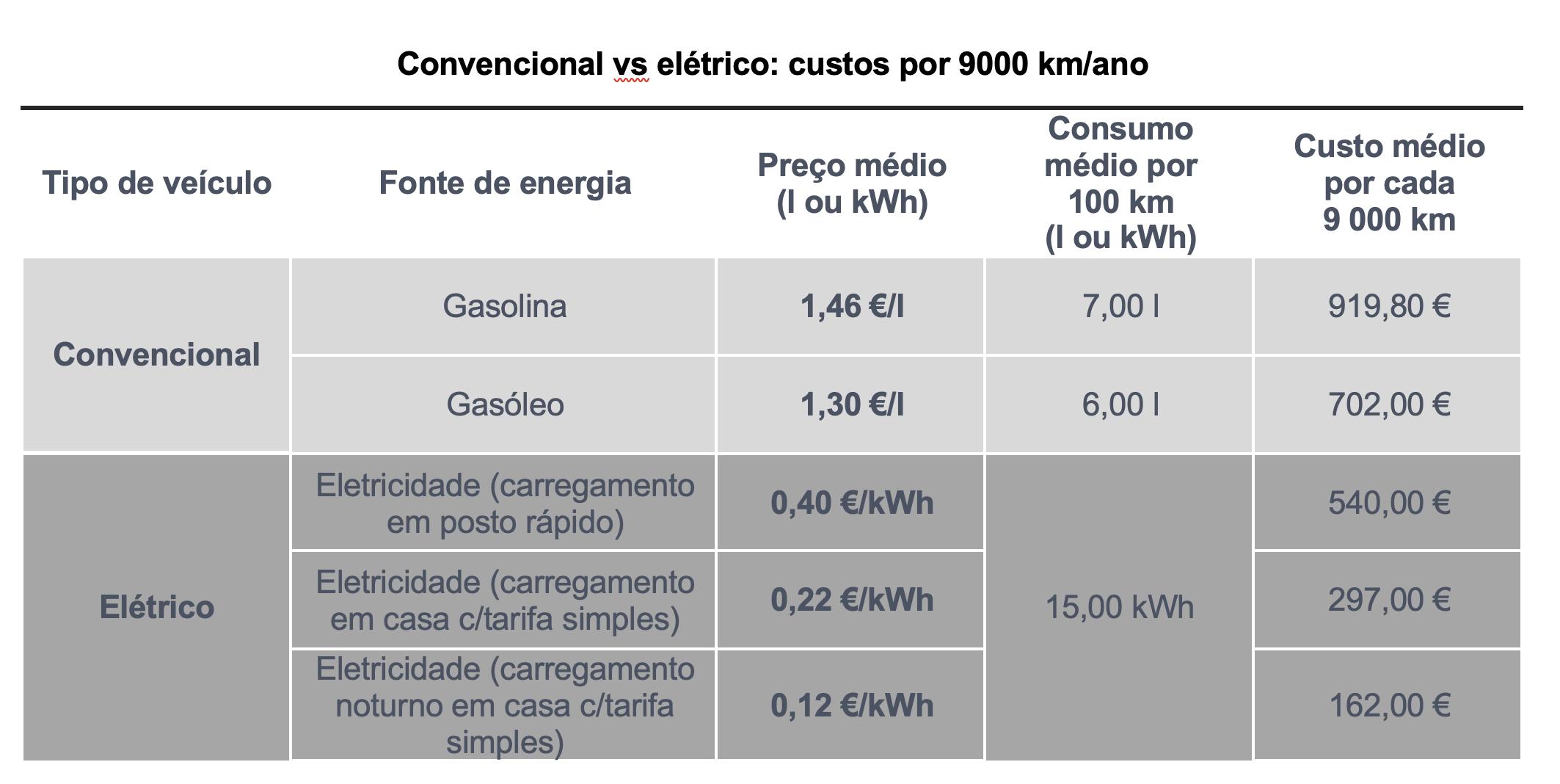 carro elétrico vs combustão
